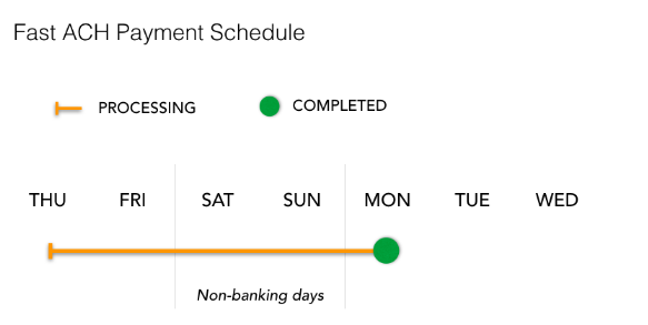 Fast_ACH_payment_schedule.PNG