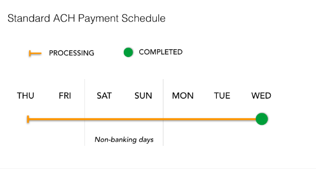 Standard_ACH_payment_schedule.PNG